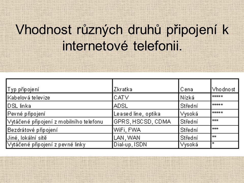 Vhodnost různých druhů připojení k internetové telefonii.