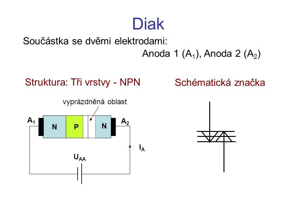 Diak A1A1 A2A2 N N P vyprázdněná oblast U AA IAIA Součástka se dvěmi elektrodami: Anoda 1 (A 1 ), Anoda 2 (A 2 ) Struktura: Tři vrstvy - NPN Schématic
