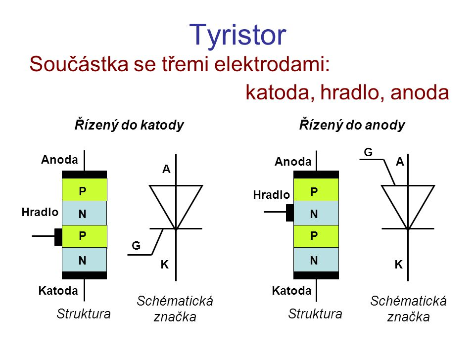 Tyristor Součástka se třemi elektrodami: katoda, hradlo, anoda P P N Katoda Anoda Hradlo Řízený do katody N Struktura Schématická značka A K G P P N K