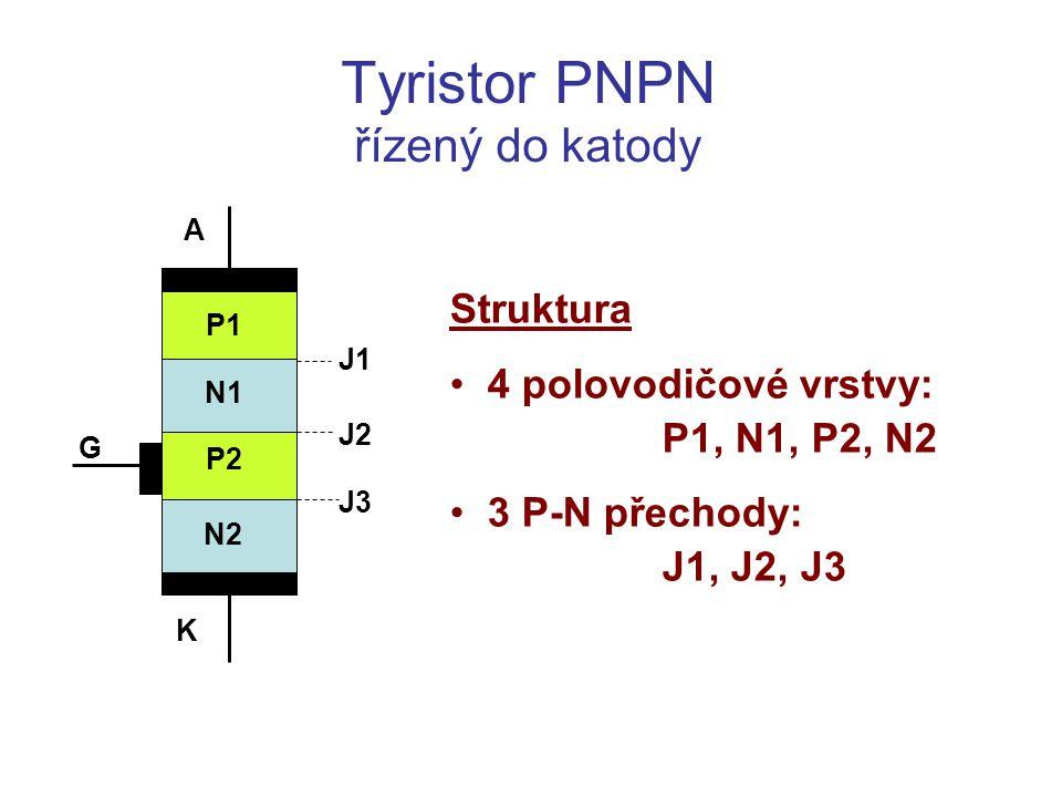Funkce tyristoru Tyristor polarizovaný do předního směru a) Hradlo bez předpětí – blokovací stav P2 P1 N1 K A G N2 J1 J2 J3 U AK = + 15 V 0 V I n0 I p0 Přechod J2 je polarizován v závěrném směru – široká vyprázdněná zóna Přechody J1 a J3 jsou polarizovány do propustného směru – úzké vyprázdněné zóny Ve vyprázdněných zónách se teplem generují páry elektron-díra Protéká pouze velmi malý proud: I 0 = I n0 = I p0