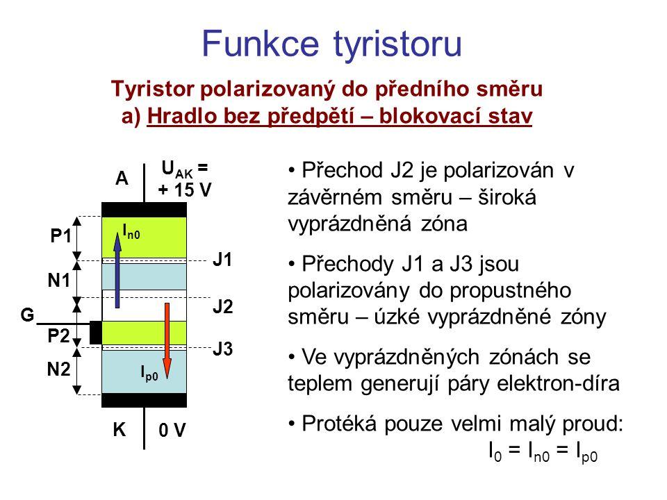 Funkce tyristoru Tyristor polarizovaný do předního směru b) Hradlo bez předpětí – průraz Při zvyšujícím se napětí U AK dojde k průrazu přechodu J2 Zvětšené proudy děr I p0 a I n0 otevírají přechody J1 a J3 (Napětí na J1 a J3 vzroste) Z vrstvy N2 vychází proud elektronů I n1 a z vrstvy P1 proud děr I p1.