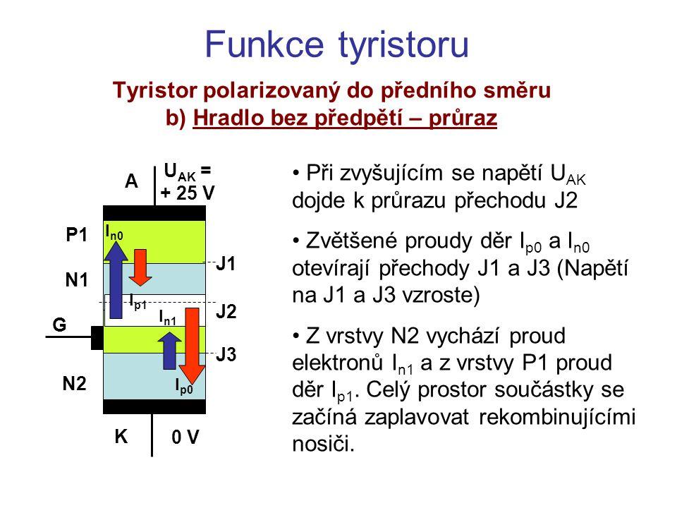 Funkce tyristoru Tyristor polarizovaný do předního směru c) Hradlo bez předpětí – sepnutý stav V důsledku vzrůstu napětí na přechodech J1 a J3 poklesne napětí na J2 a průraz ustane.