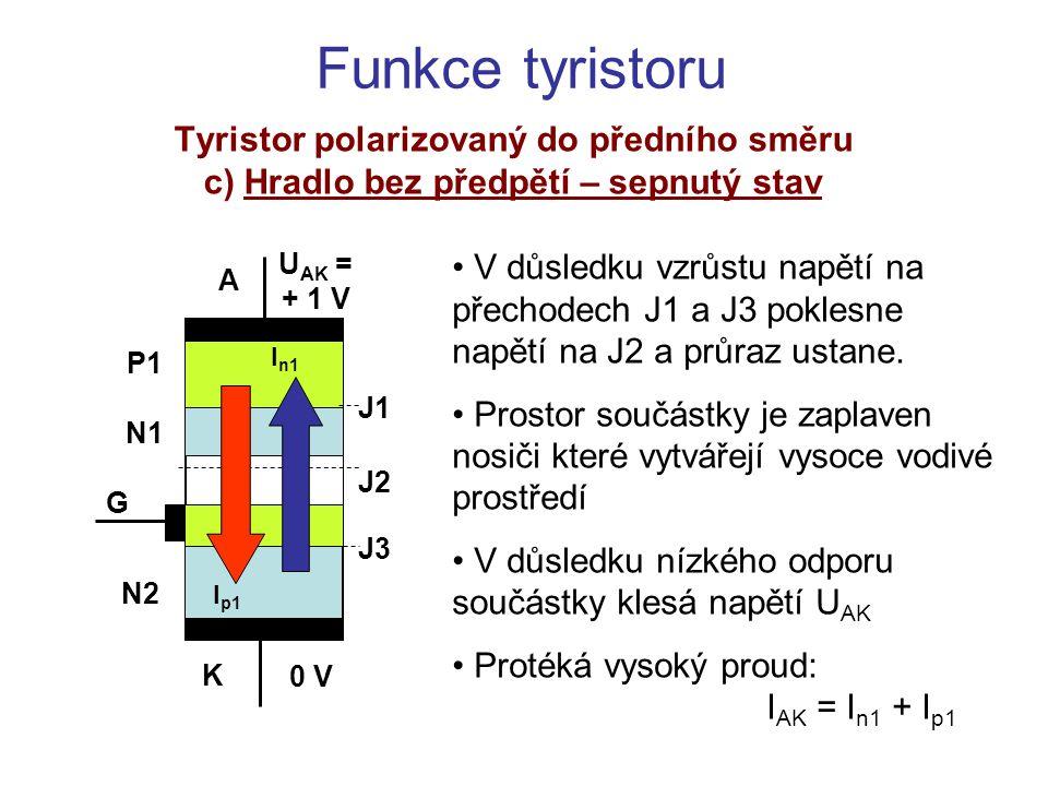Funkce tyristoru Tyristor polarizovaný do předního směru c) Hradlo předepnuto – spínání Přiložením napětí U GK se otevře přechod J3 jako u tranzistoru NPN Proud I n1 překonává vyprázdněnou oblast přechodu J2 Dále prochází vrstvou N1a překonává přechod J1, polarizovaný v propustném směru K A G J1 J2 J3 U AK = + 10 V 0 V P1 N1 N2 I p0 I n1 I n0 InIn I nG I pG U GK =0,8 V