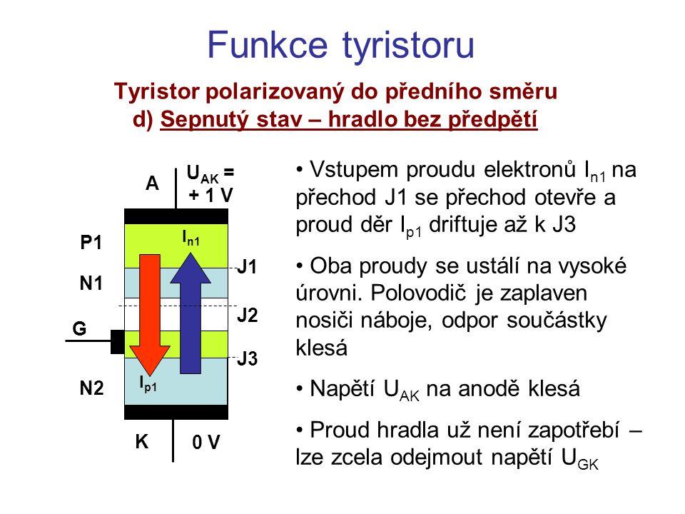 Funkce tyristoru Tyristor polarizovaný do závěrného směru e) Závěrný stav – hradlo bez předpětí Přechody J1 a J3 jsou polarizovány v závěrném směru, přechod J2 v propustném směru Napětí U AK je rozděleno mezi přechody J1 a J3 Protéká pouze velmi malý proud zbytkový: I 0 = I n1 + I n2 = I p1 + I p2 I když dojde k průrazu, napětí na součástce neklesá (podobně, jako u Zenerovy diody) K A G J1 J2 J3 U AK = - 15 V 0 V P1 N1 N2 I p01 I n02 I p02 I n01