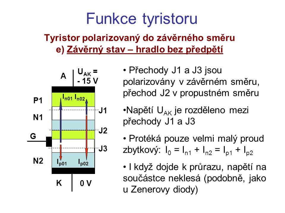 Funkce tyristoru Tyristor polarizovaný do závěrného směru e) Závěrný stav – hradlo bez předpětí Přechody J1 a J3 jsou polarizovány v závěrném směru, p