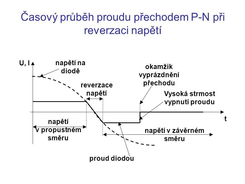 Časový průběh proudu přechodem P-N při reverzaci napětí napětí v propustném směru reverzace napětí napětí v závěrném směru okamžik vyprázdnění přechodu napětí na diodě proud diodou t U, I Vysoká strmost vypnutí proudu