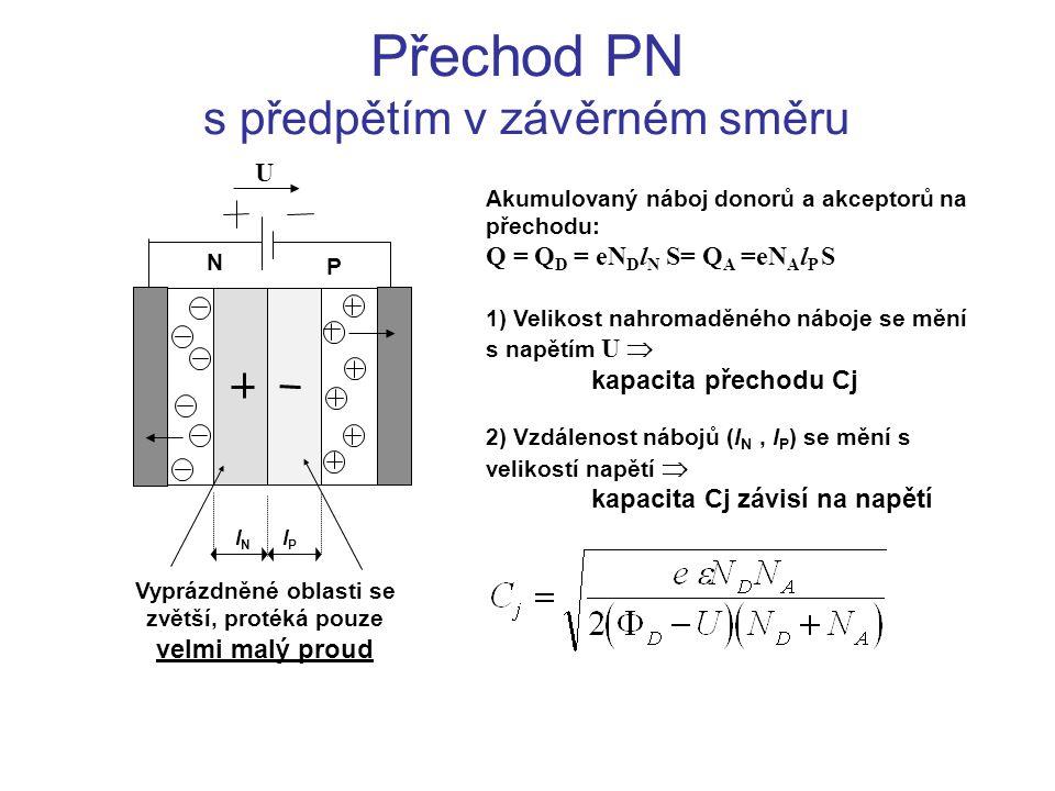 Přechod PN s předpětím v závěrném směru Akumulovaný náboj donorů a akceptorů na přechodu: Q = Q D = eN D l N S= Q A =eN A l P S 1) Velikost nahromaděného náboje se mění s napětím U  kapacita přechodu Cj 2) Vzdálenost nábojů (l N, l P ) se mění s velikostí napětí  kapacita Cj závisí na napětí U Vyprázdněné oblasti se zvětší, protéká pouze velmi malý proud P N lNlN lPlP