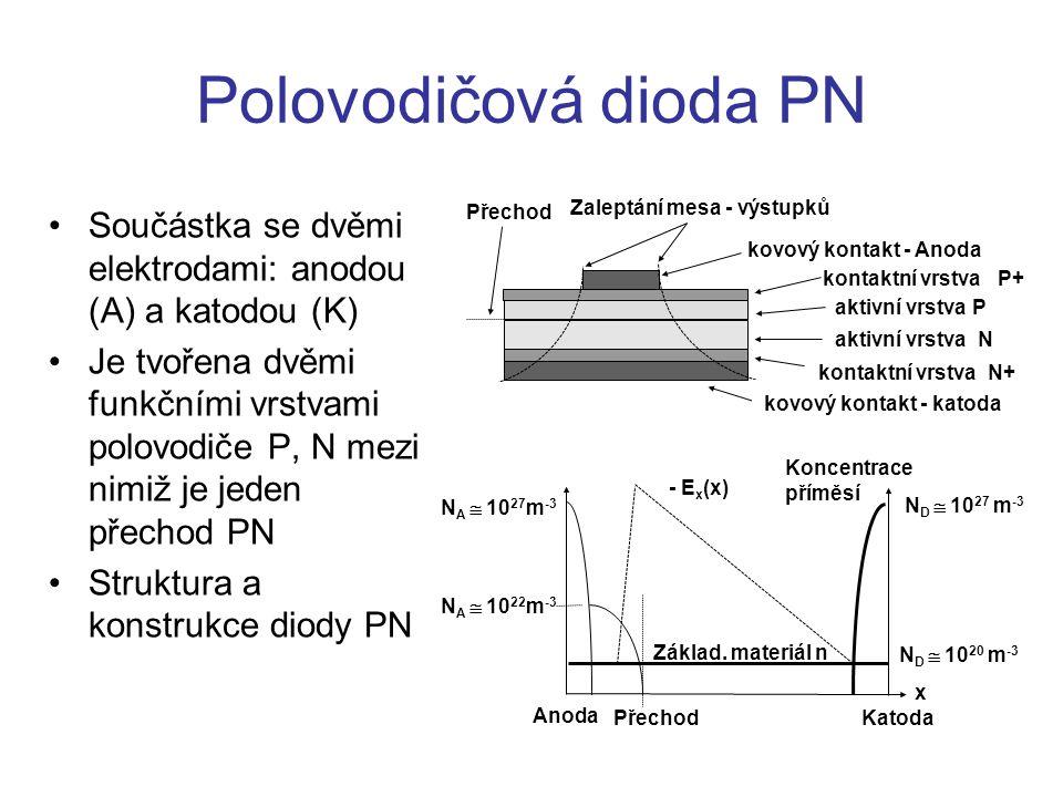 Polovodičová dioda PN Součástka se dvěmi elektrodami: anodou (A) a katodou (K) Je tvořena dvěmi funkčními vrstvami polovodiče P, N mezi nimiž je jeden přechod PN Struktura a konstrukce diody PN Zaleptání mesa - výstupků Přechod Koncentrace příměsí N D  10 27 m -3 N D  10 20 m -3 N A  10 22 m -3 N A  10 27 m -3 Základ.