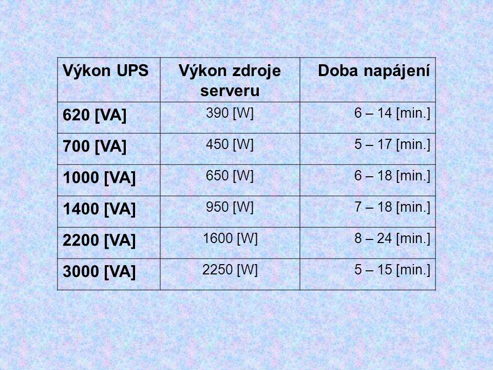 Výkon UPSVýkon zdroje serveru Doba napájení 620 [VA] 390 [W]6 – 14 [min.] 700 [VA] 450 [W]5 – 17 [min.] 1000 [VA] 650 [W]6 – 18 [min.] 1400 [VA] 950 [W]7 – 18 [min.] 2200 [VA] 1600 [W]8 – 24 [min.] 3000 [VA] 2250 [W]5 – 15 [min.]