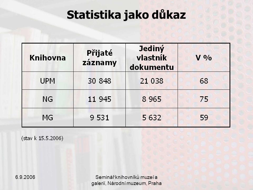 6.9.2006Seminář knihovníků muzeí a galerií, Národní muzeum, Praha Statistika jako důkaz