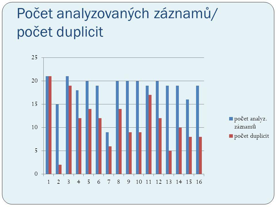 Počet analyzovaných záznamů/ počet duplicit