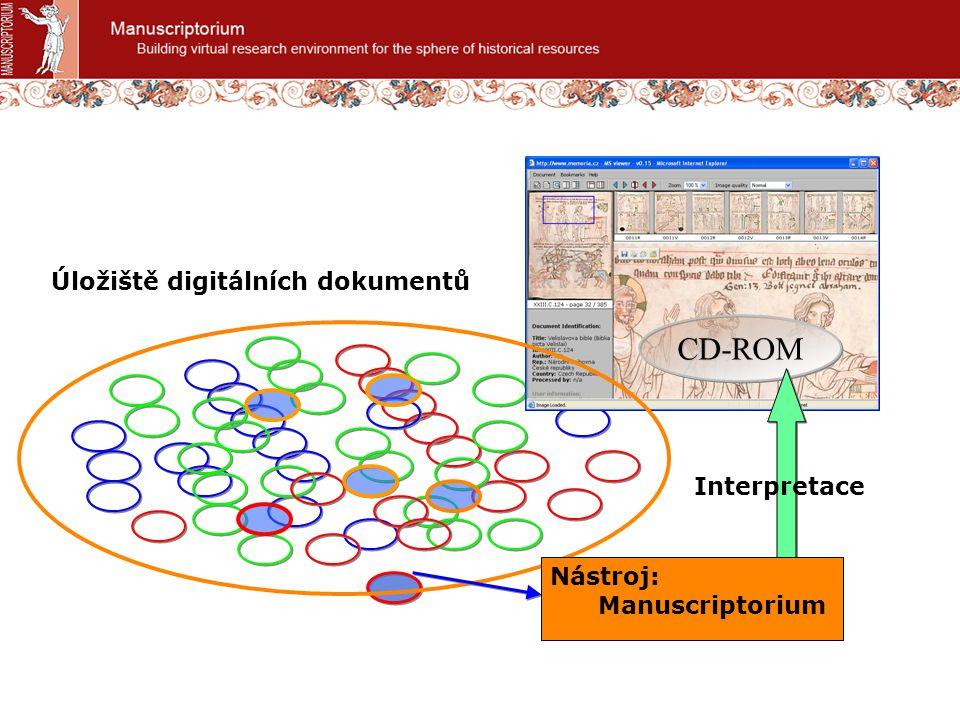 Úložiště digitálních dokumentů CD-ROM Interpretace Nástroj: Manuscriptorium