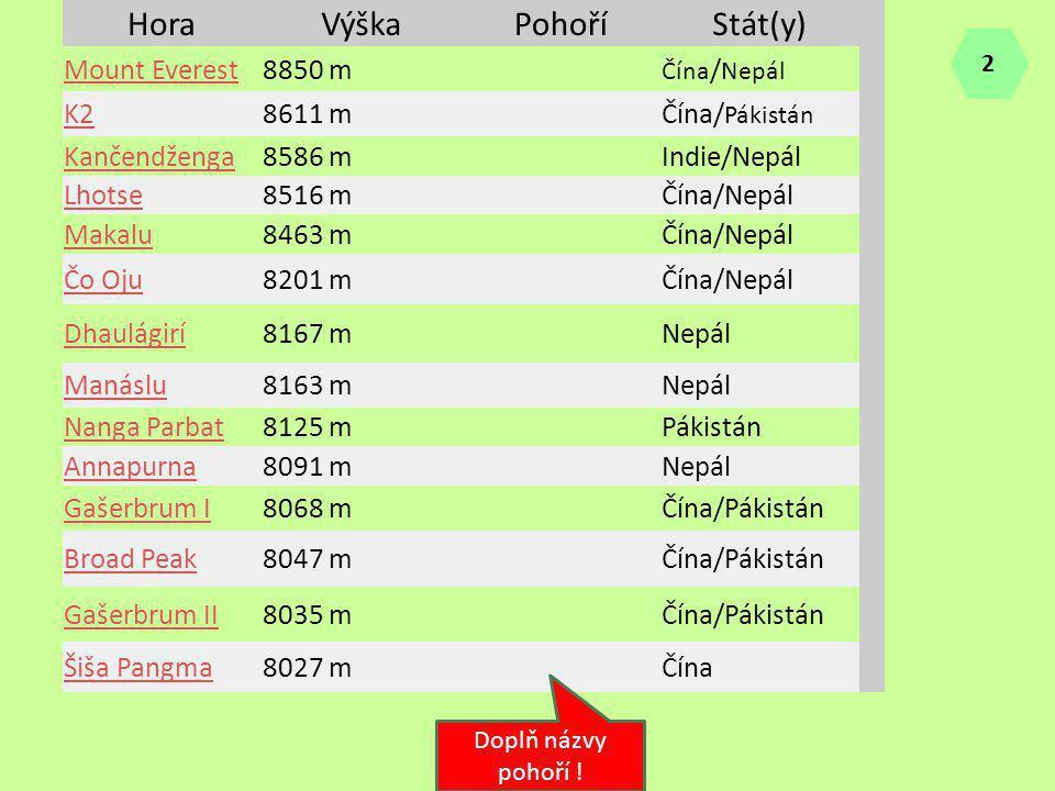 HoraVýškaPohoříStát(y) Mount Everest8850 m Čína / Nepál K28611 mČína/ Pákistán Kančendženga8586 mIndie/Nepál Lhotse8516 mČína/Nepál Makalu8463 mČína/N
