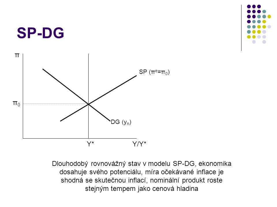 SP-DG π Y/Y*Y*Y* DG (y n ) SP (π e =π 0 ) π0π0 Dlouhodobý rovnovážný stav v modelu SP-DG, ekonomika dosahuje svého potenciálu, míra očekávané inflace