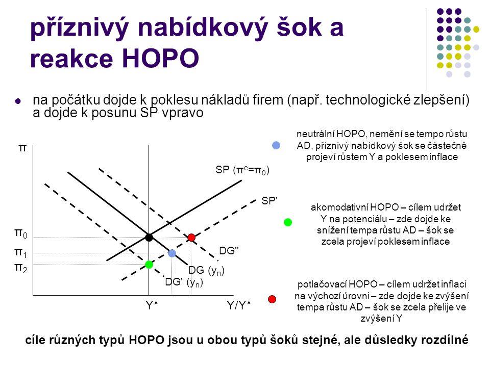 příznivý nabídkový šok a reakce HOPO na počátku dojde k poklesu nákladů firem (např. technologické zlepšení) a dojde k posunu SP vpravo π Y/Y*Y*Y* DG