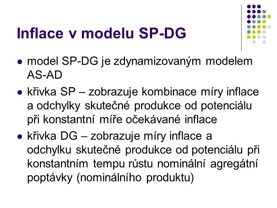 Inflace v modelu SP-DG model SP-DG je zdynamizovaným modelem AS-AD křivka SP – zobrazuje kombinace míry inflace a odchylky skutečné produkce od potenciálu při konstantní míře očekávané inflace křivka DG – zobrazuje míry inflace a odchylku skutečné produkce od potenciálu při konstantním tempu růstu nominální agregátní poptávky (nominálního produktu)