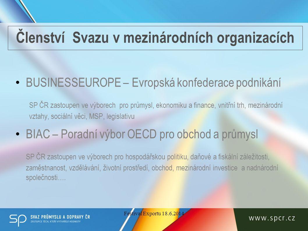 Členství Svazu v mezinárodních organizacích BUSINESSEUROPE – Evropská konfederace podnikání SP ČR zastoupen ve výborech pro průmysl, ekonomiku a finance, vnitřní trh, mezinárodní vztahy, sociální věci, MSP, legislativu BIAC – Poradní výbor OECD pro obchod a průmysl SP ČR zastoupen ve výborech pro hospodářskou politiku, daňové a fiskální záležitosti, zaměstnanost, vzdělávání, životní prostředí, obchod, mezinárodní investice a nadnárodní společnosti….