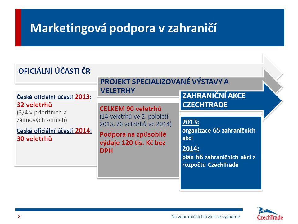 Marketingová podpora v zahraničí 8Na zahraničních trzích se vyznáme OFICIÁLNÍ ÚČASTI ČR České oficiální účasti 2013 : 32 veletrhů (3/4 v prioritních a