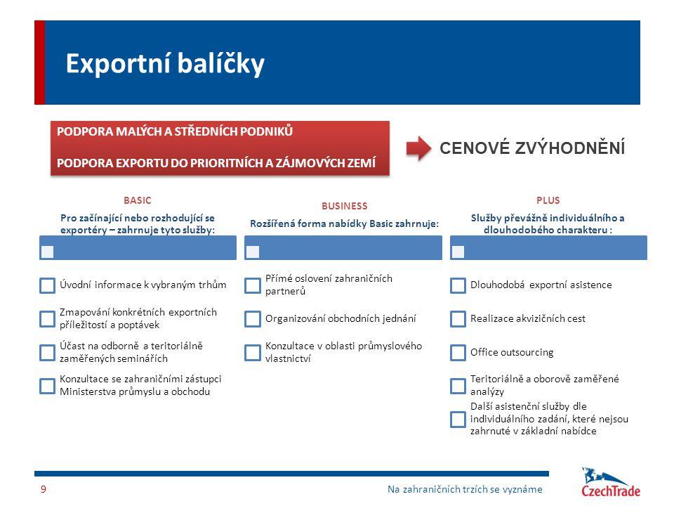 Exportní balíčky BASIC Pro začínající nebo rozhodující se exportéry – zahrnuje tyto služby: Úvodní informace k vybraným trhům Zmapování konkrétních ex