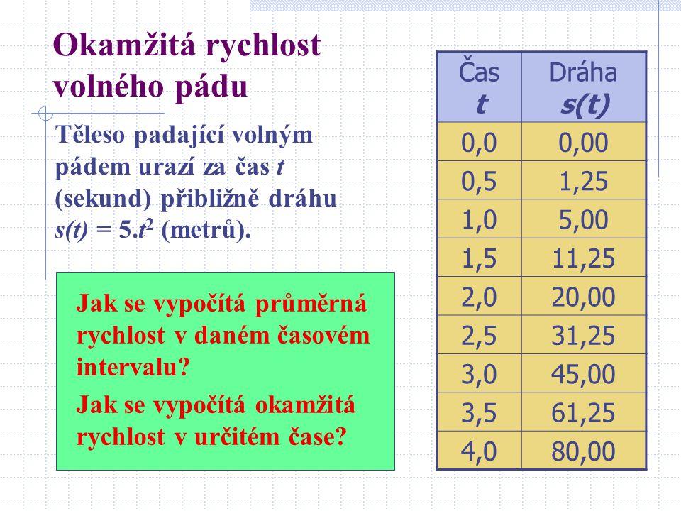 Okamžitá rychlost volného pádu Těleso padající volným pádem urazí za čas t (sekund) přibližně dráhu s(t) = 5.t 2 (metrů).