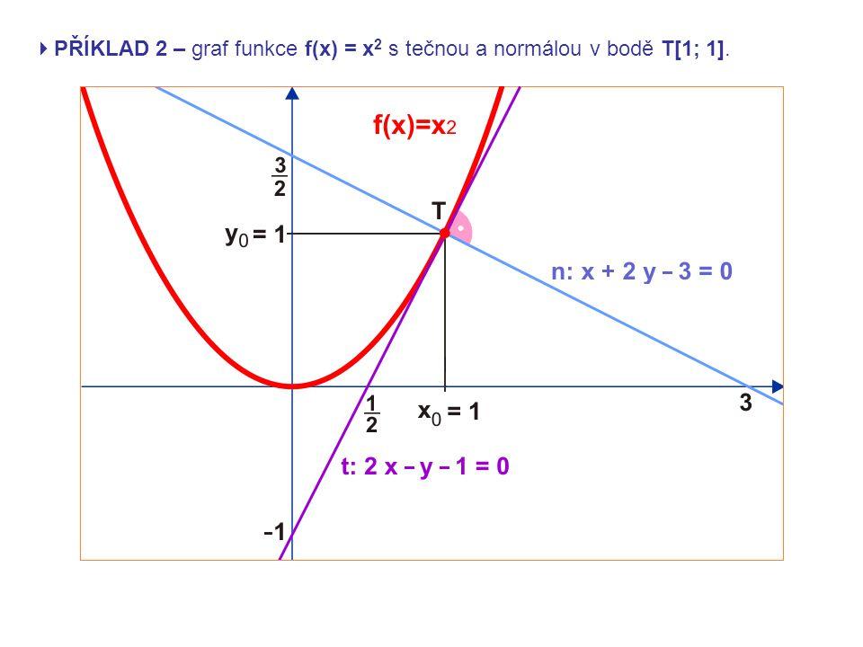  PŘÍKLAD 3 – fyzikální význam derivace Volný pád je rovnoměrně zrychlený pohyb se zrychlením g (gravitační zrychlení) a s nulovou počáteční rychlostí, rychlost směřuje svisle dolů.