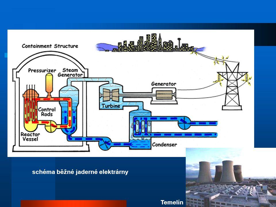 Jaderný reaktor a energetika regulace výkonu: reaktor se udržuje podkritický na okamžitých neutronech, potřebný příspěvek dodávají zpožděné neutrony z