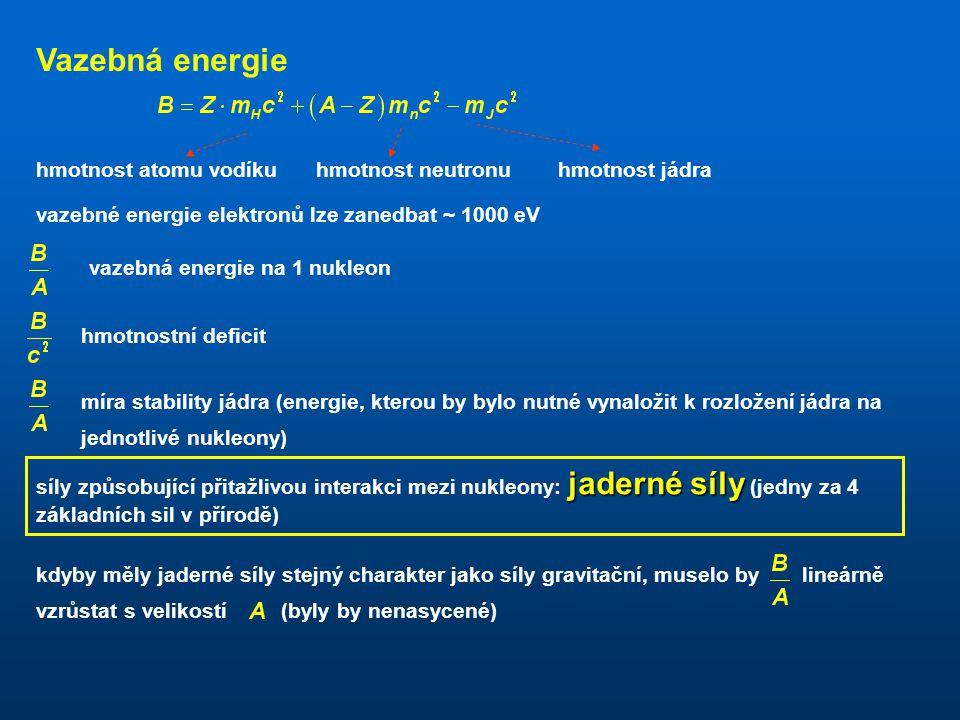 obsahuje Z protonů A – Z neutronů ( obsahuje tedy pouze 14 fermionů, proto je bosonem) nuklid obecný název pro konkrétní hodnoty: nuklid izotopy skupi
