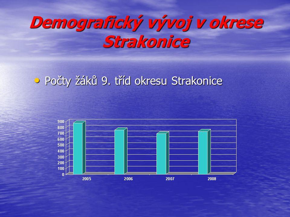 Demografický vývoj v okrese Strakonice Počty žáků 9. tříd okresu Strakonice Počty žáků 9. tříd okresu Strakonice