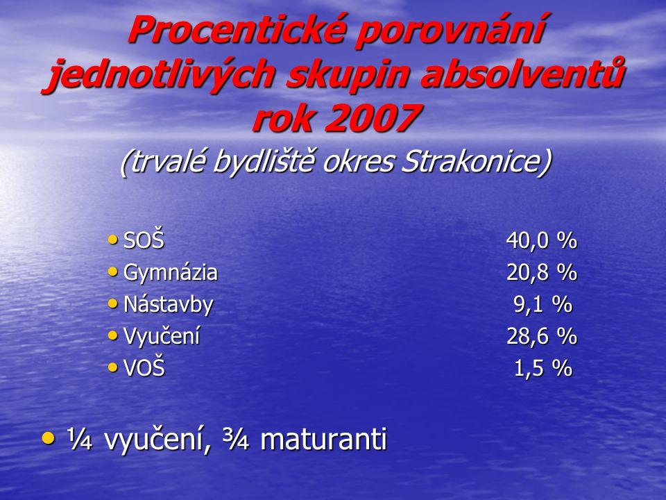 Procentické porovnání jednotlivých skupin absolventů rok 2007 (trvalé bydliště okres Strakonice) SOŠ40,0 % SOŠ40,0 % Gymnázia20,8 % Gymnázia20,8 % Nás