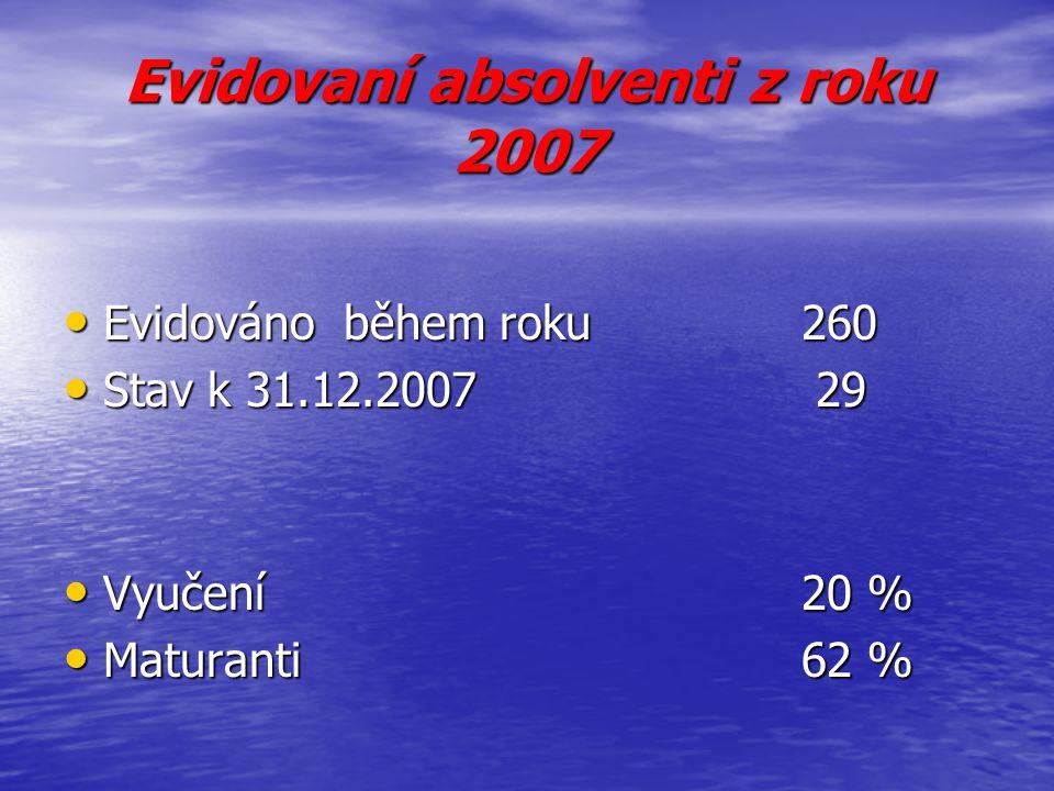 Evidovaní absolventi z roku 2007 Evidováno během roku 260 Evidováno během roku 260 Stav k 31.12.2007 29 Stav k 31.12.2007 29 Vyučení20 % Vyučení20 % M