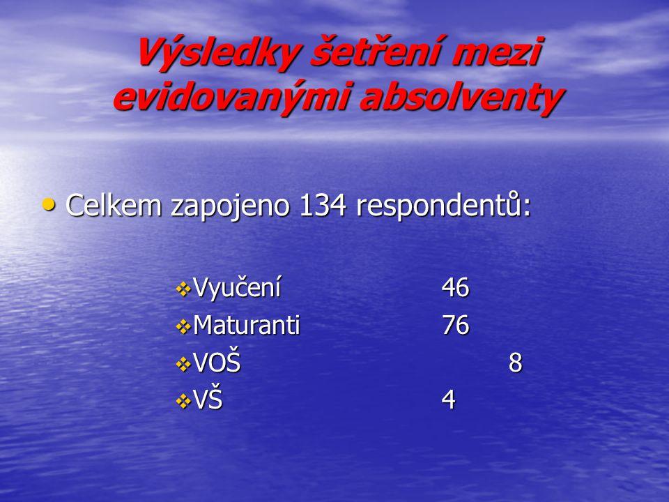 Výsledky šetření mezi evidovanými absolventy Celkem zapojeno 134 respondentů: Celkem zapojeno 134 respondentů:  Vyučení46  Maturanti76  VOŠ8  VŠ4