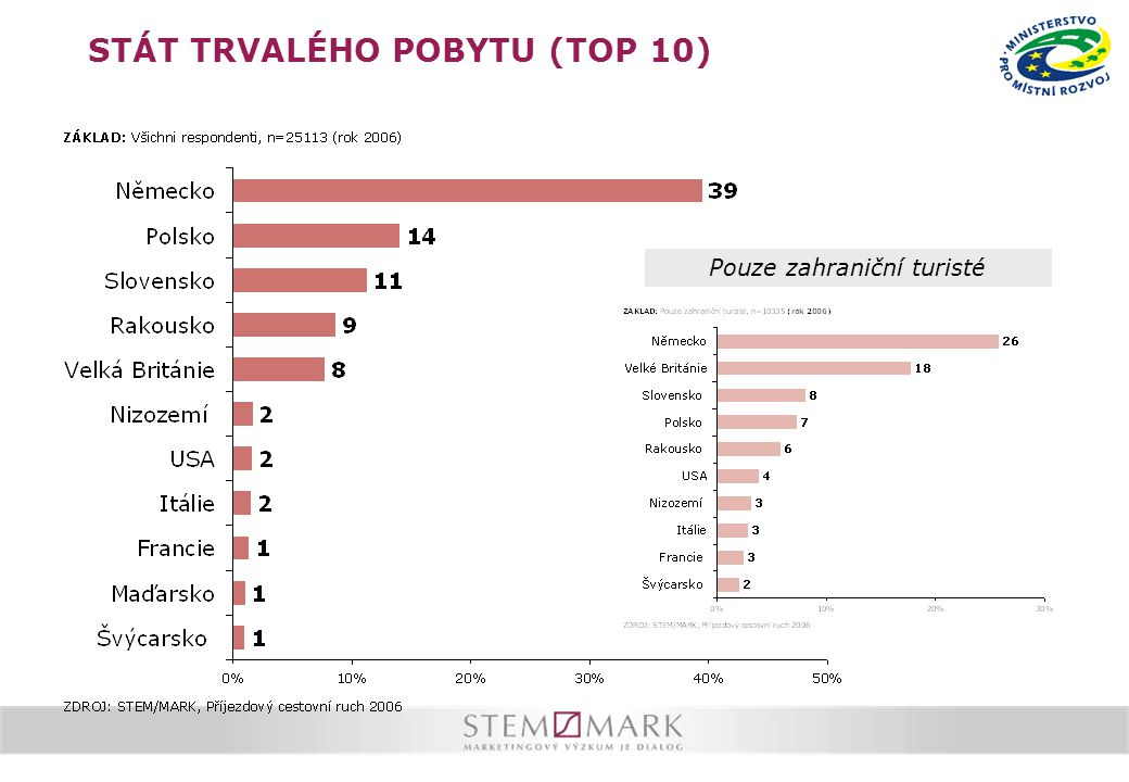 STÁT TRVALÉHO POBYTU (TOP 10) Pouze zahraniční turisté