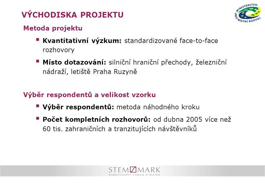 VÝCHODISKA PROJEKTU Metoda projektu  Kvantitativní výzkum: standardizované face-to-face rozhovory  Místo dotazování: silniční hraniční přechody, železniční nádraží, letiště Praha Ruzyně Výběr respondentů a velikost vzorku  Výběr respondentů: metoda náhodného kroku  Počet kompletních rozhovorů: od dubna 2005 více než 60 tis.