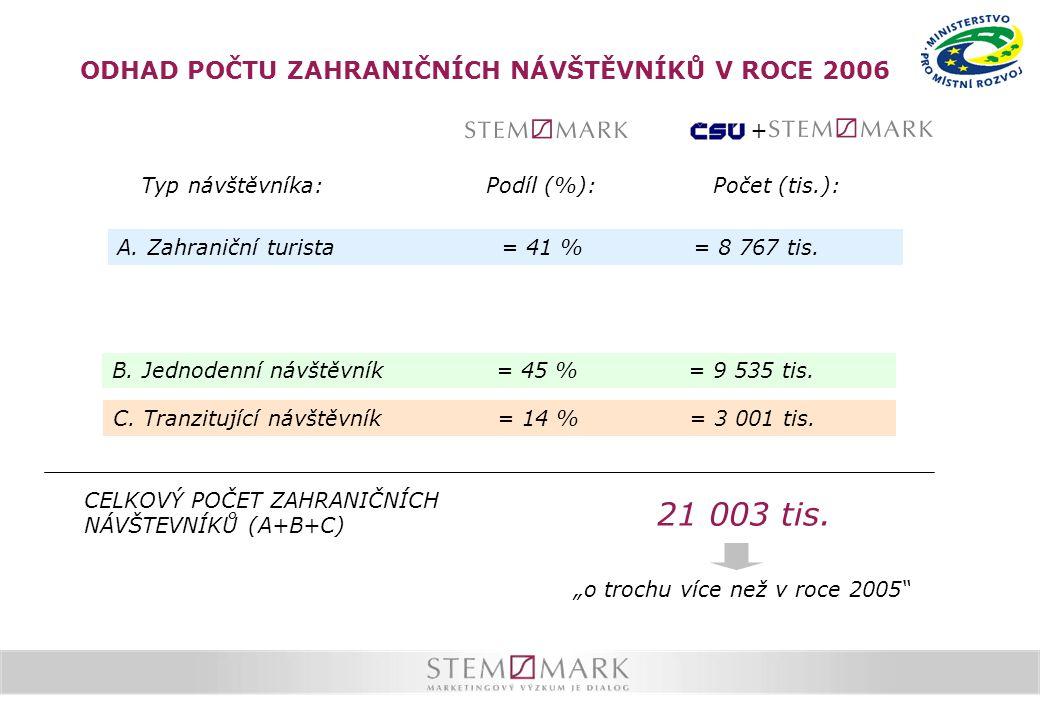 ODHAD POČTU ZAHRANIČNÍCH NÁVŠTĚVNÍKŮ V ROCE 2006 Typ návštěvníka: B.