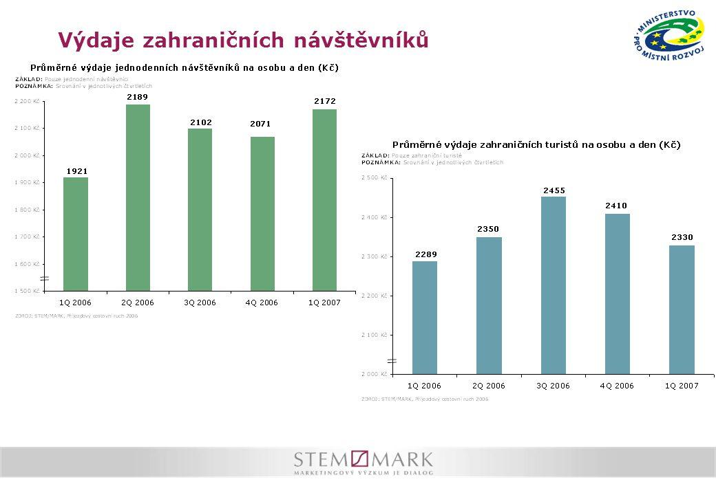 Bezplatné ubytování  V roce 2006 se 21 % turistů ubytovalo bezplatně (podíl bezplatného ubytování roste)  Ve skupině bezplatně se ubytovávaných turistů je významně více: Němců (40 %) turistů, kteří do ČR přijeli navštívit příbuzné a známé (75 %) turistů, kteří do ČR jezdí velmi často turistů, kteří do ČR přijeli spíše na krátkodobou návštěvu (více polovina se nezdržela déle než 2 dny) turistů, jejíž útrata v ČR je podprůměrná