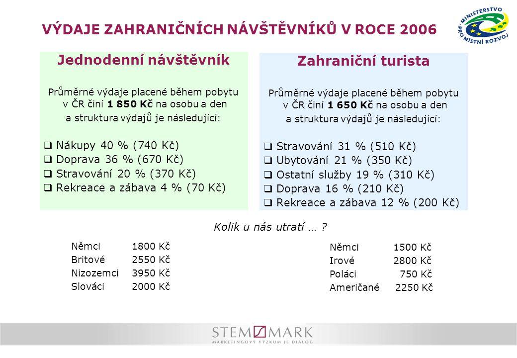 Jednodenní návštěvník Průměrné výdaje placené během pobytu v ČR činí 1 850 Kč na osobu a den a struktura výdajů je následující:  Nákupy 40 % (740 Kč)  Doprava 36 % (670 Kč)  Stravování 20 % (370 Kč)  Rekreace a zábava 4 % (70 Kč) Zahraniční turista Průměrné výdaje placené během pobytu v ČR činí 1 650 Kč na osobu a den a struktura výdajů je následující:  Stravování 31 % (510 Kč)  Ubytování 21 % (350 Kč)  Ostatní služby 19 % (310 Kč)  Doprava 16 % (210 Kč)  Rekreace a zábava 12 % (200 Kč) Němci 1800 Kč Britové 2550 Kč Nizozemci 3950 Kč Slováci 2000 Kč Němci 1500 Kč Irové 2800 Kč Poláci 750 Kč Američané 2250 Kč VÝDAJE ZAHRANIČNÍCH NÁVŠTĚVNÍKŮ V ROCE 2006 Kolik u nás utratí …
