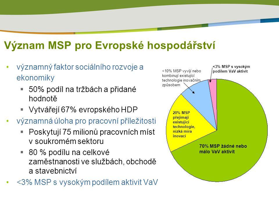 Význam MSP pro Evropské hospodářství významný faktor sociálního rozvoje a ekonomiky  50% podíl na tržbách a přidané hodnotě  Vytvářejí 67% evropského HDP významná úloha pro pracovní příležitosti  Poskytují 75 milionů pracovních míst v soukromém sektoru  80 % podílu na celkové zaměstnanosti ve službách, obchodě a stavebnictví <3% MSP s vysokým podílem aktivit VaV 20% MSP přejímají existující technologie, nízká míra inovací 70% MSP žádné nebo málo VaV aktivit <10% MSP vyvíjí nebo kombinují existující technologie inovačním způsobem <3% MSP s vysokým podílem VaV aktivit