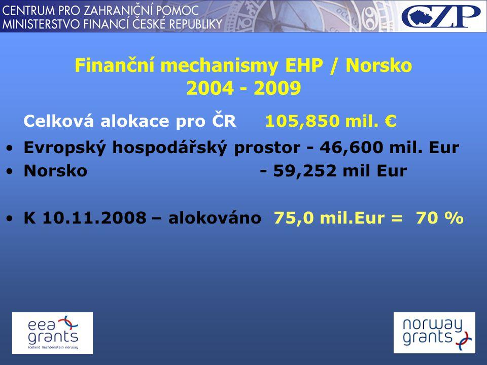 Finanční mechanismy EHP / Norsko 2004 - 2009 Celková alokace pro ČR 105,850 mil. € Evropský hospodářský prostor - 46,600 mil. Eur Norsko - 59,252 mil