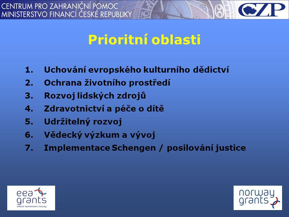 Prioritní oblasti 1.Uchování evropského kulturního dědictví 2.Ochrana životního prostředí 3.Rozvoj lidských zdrojů 4.Zdravotnictví a péče o dítě 5.Udržitelný rozvoj 6.Vědecký výzkum a vývoj 7.Implementace Schengen / posilování justice