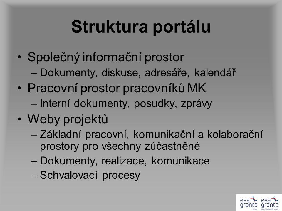 Struktura portálu Společný informační prostor –Dokumenty, diskuse, adresáře, kalendář Pracovní prostor pracovníků MK –Interní dokumenty, posudky, zprá