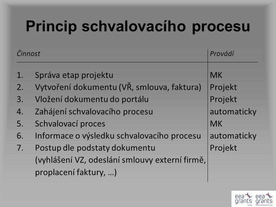 Princip schvalovacího procesu ČinnostProvádí 1.Správa etap projektuMK 2.Vytvoření dokumentu (VŘ, smlouva, faktura)Projekt 3.Vložení dokumentu do portáluProjekt 4.Zahájení schvalovacího procesuautomaticky 5.Schvalovací procesMK 6.Informace o výsledku schvalovacího procesuautomaticky 7.Postup dle podstaty dokumentuProjekt (vyhlášení VZ, odeslání smlouvy externí firmě, proplacení faktury, …)