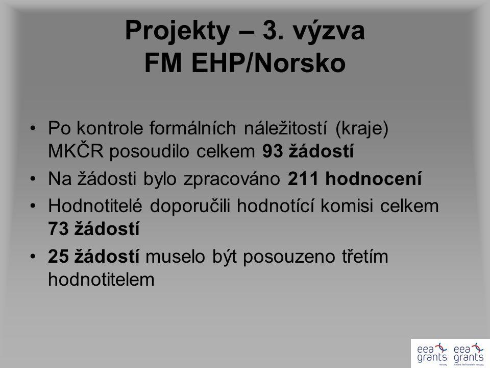 Projekty – 3. výzva FM EHP/Norsko Po kontrole formálních náležitostí (kraje) MKČR posoudilo celkem 93 žádostí Na žádosti bylo zpracováno 211 hodnocení