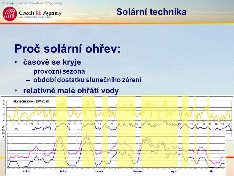 www.solpool.info Folie 17 Solární technika Proč solární ohřev: časově se kryje –provozní sezóna –období dostatku slunečního záření relativně malé ohřá