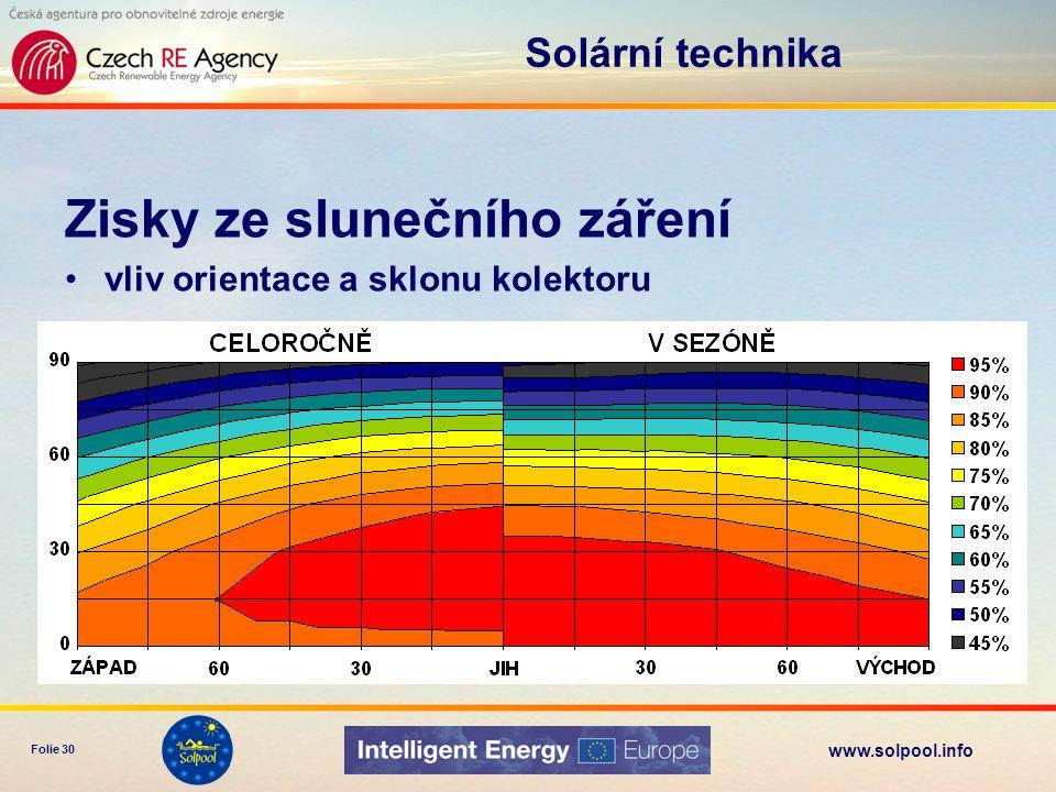 www.solpool.info Folie 30 Zisky ze slunečního záření vliv orientace a sklonu kolektoru Solární technika