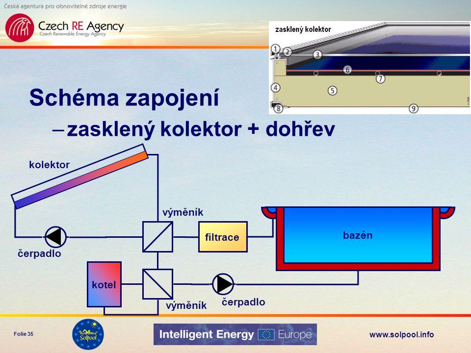 www.solpool.info Folie 35 Schéma zapojení –zasklený kolektor + dohřev bazén filtrace čerpadlo kolektor výměník kotel výměník