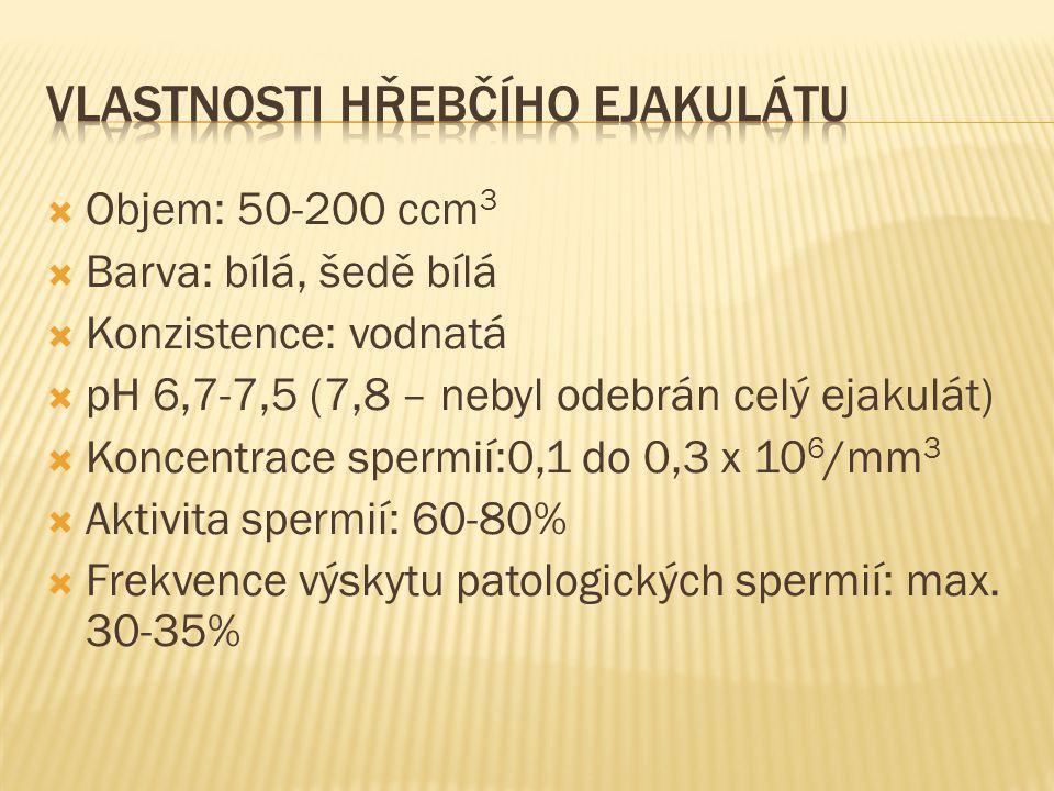  Objem: 50-200 ccm 3  Barva: bílá, šedě bílá  Konzistence: vodnatá  pH 6,7-7,5 (7,8 – nebyl odebrán celý ejakulát)  Koncentrace spermií:0,1 do 0,