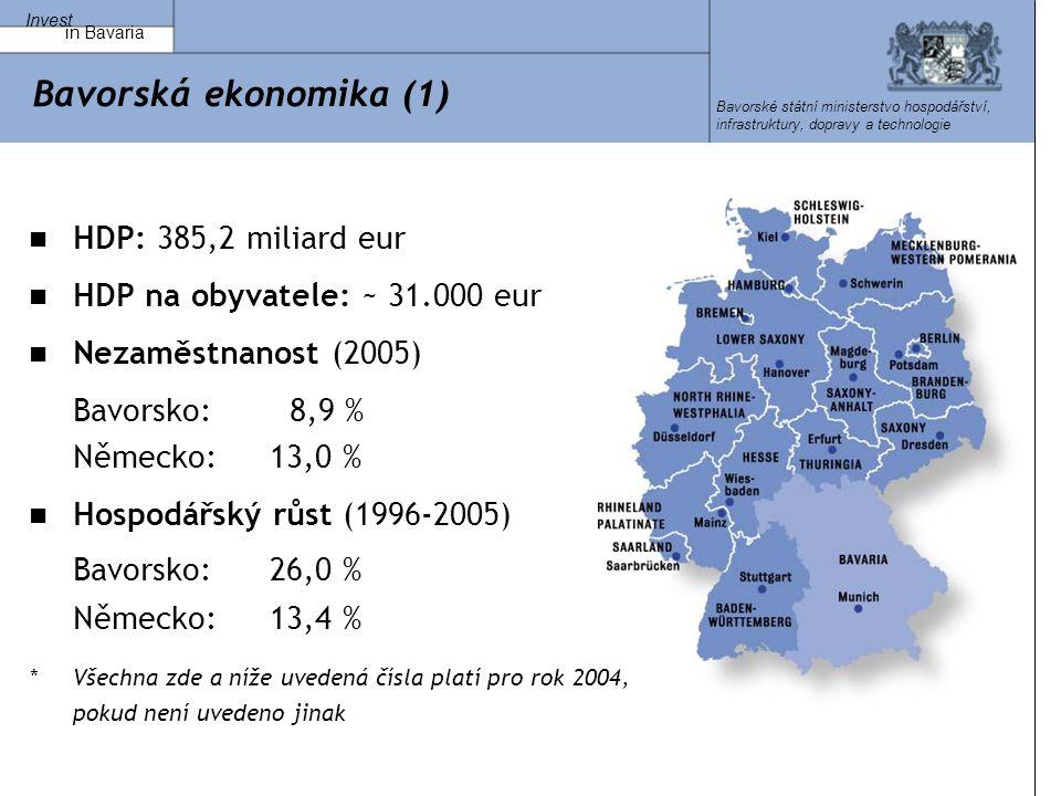 Invest in Bavaria Bavorské státní ministerstvo hospodářství, infrastruktury, dopravy a technologie Bavorská ekonomika (1) HDP: 385,2 miliard eur HDP na obyvatele: ~ 31.000 eur Nezaměstnanost (2005) Bavorsko: 8,9 % Německo: 13,0 % Hospodářský růst (1996-2005) Bavorsko: 26,0 % Německo: 13,4 % *Všechna zde a níže uvedená čísla platí pro rok 2004, pokud není uvedeno jinak