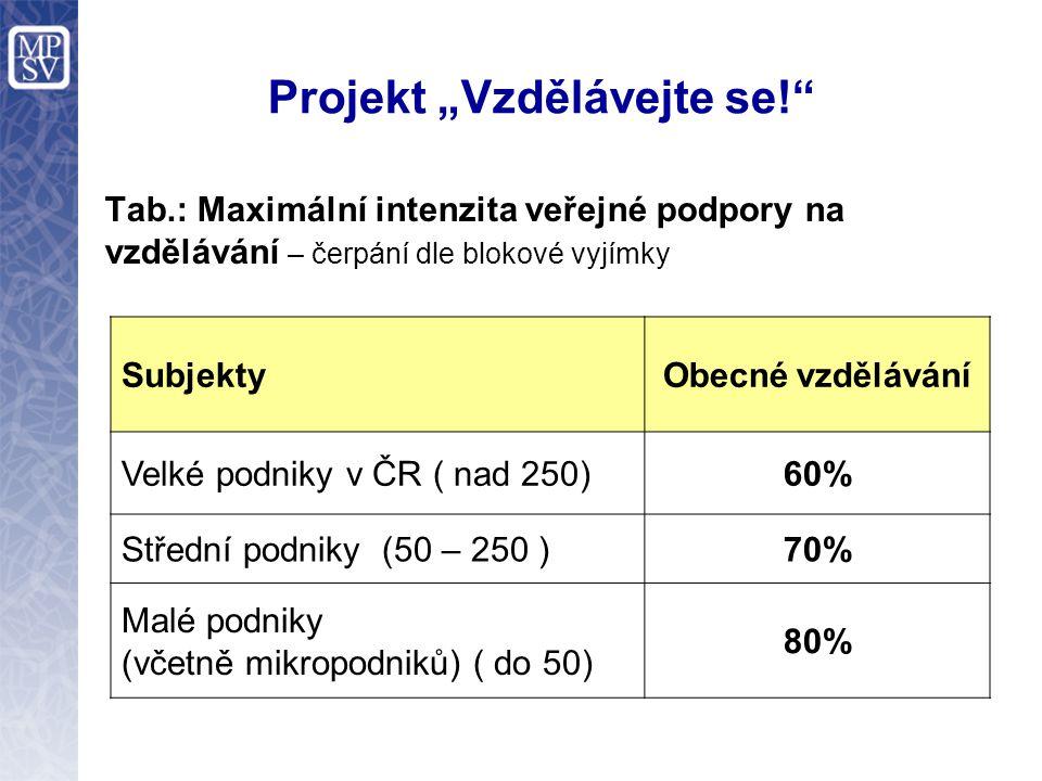 """Projekt """"Vzdělávejte se! Tab.: Maximální intenzita veřejné podpory na vzdělávání – čerpání dle blokové vyjímky SubjektyObecné vzdělávání Velké podniky v ČR ( nad 250)60% Střední podniky (50 – 250 )70% Malé podniky (včetně mikropodniků) ( do 50) 80%"""