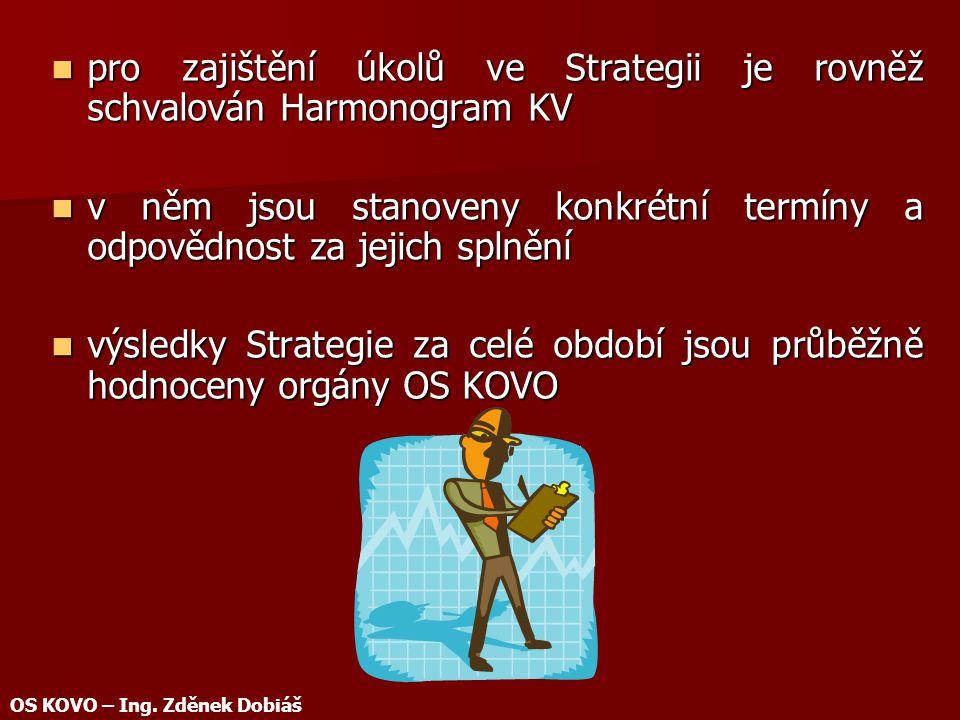 pro zajištění úkolů ve Strategii je rovněž schvalován Harmonogram KV pro zajištění úkolů ve Strategii je rovněž schvalován Harmonogram KV v něm jsou stanoveny konkrétní termíny a odpovědnost za jejich splnění v něm jsou stanoveny konkrétní termíny a odpovědnost za jejich splnění výsledky Strategie za celé období jsou průběžně hodnoceny orgány OS KOVO výsledky Strategie za celé období jsou průběžně hodnoceny orgány OS KOVO OS KOVO – Ing.