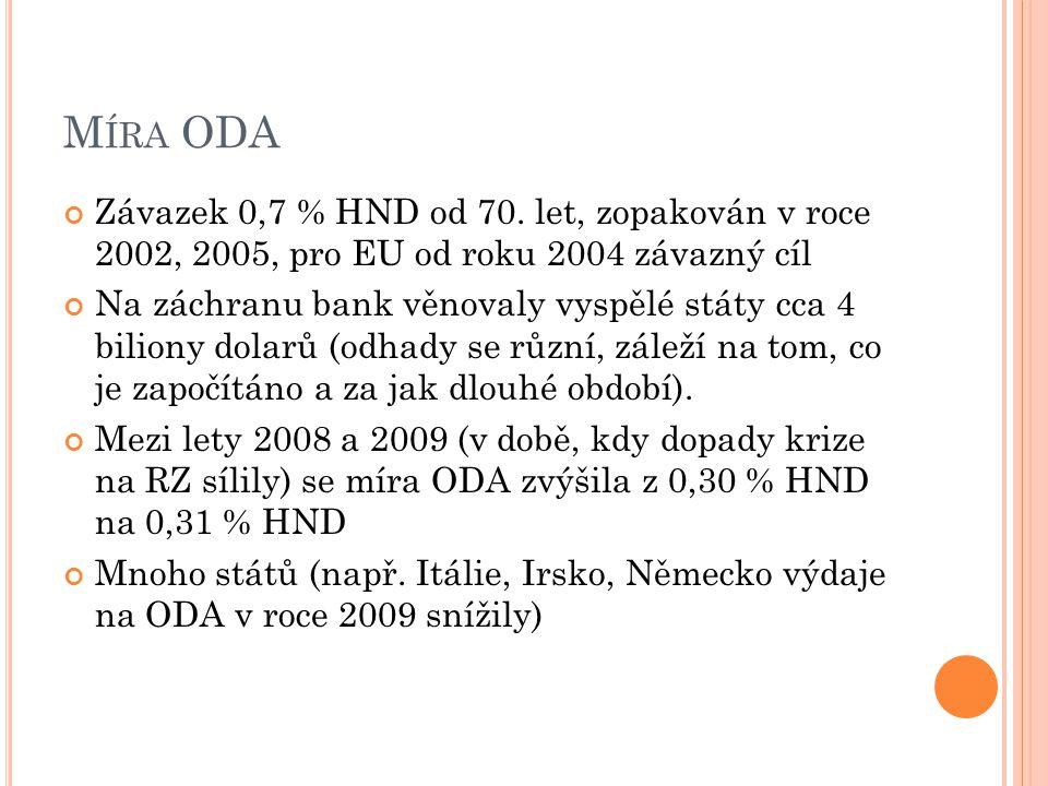 M ÍRA ODA Závazek 0,7 % HND od 70.